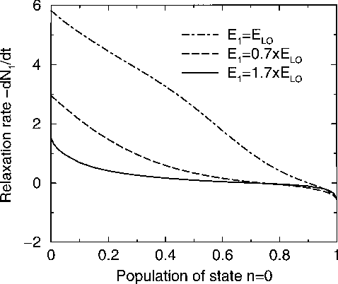Fig. 1. Plot of the relaxation rate as a function of the population N of the ground state n = 0. The temperature of the lattice is 10 K.