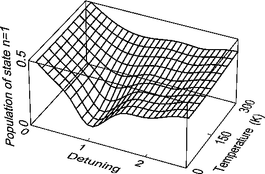 Fig. 2. Dependence of the limiting population of the excited staten = 1 on the lattice temperature and on the detuning E =E between the electron energy level separation E and the optical phonon energy E .