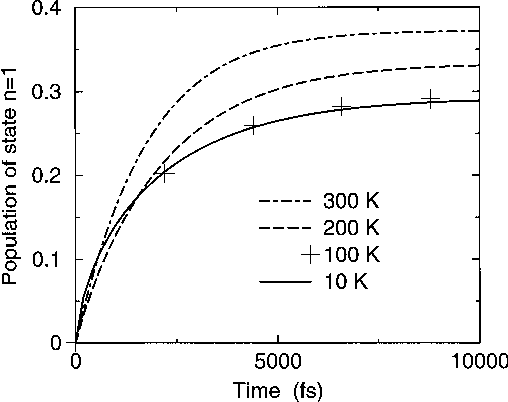 Fig. 3. Evolution in time of the population N of the electronic excited state, beginning from the state with the electron prepared at the ground state at time equal to zero.