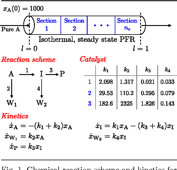 Fig. 1. Chemical reaction scheme and kinetics for PFR example