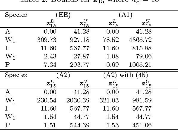 Table 2. Bounds for z15 where ne = 15