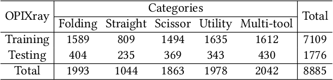 Figure 2 for Occluded Prohibited Items Detection: An X-ray Security Inspection Benchmark and De-occlusion Attention Module