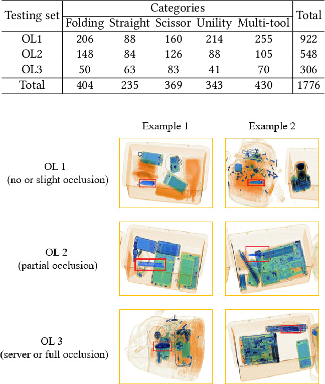 Figure 3 for Occluded Prohibited Items Detection: An X-ray Security Inspection Benchmark and De-occlusion Attention Module
