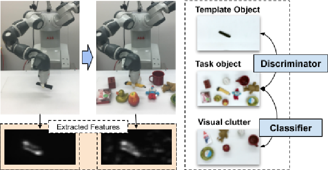 Figure 1 for Adversarial Feature Training for Generalizable Robotic Visuomotor Control