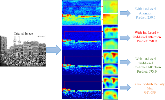 Figure 1 for Multi-Level Attentive Convoluntional Neural Network for Crowd Counting