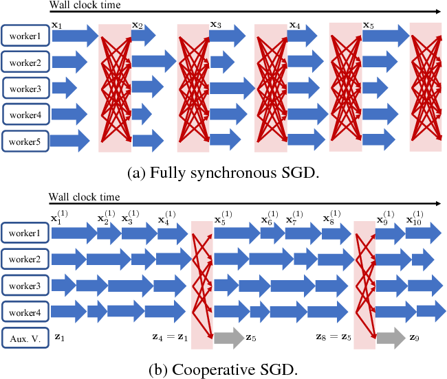 Figure 1 for Cooperative SGD: A unified Framework for the Design and Analysis of Communication-Efficient SGD Algorithms
