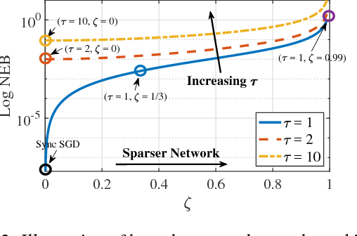 Figure 3 for Cooperative SGD: A unified Framework for the Design and Analysis of Communication-Efficient SGD Algorithms