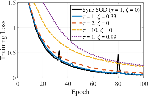 Figure 4 for Cooperative SGD: A unified Framework for the Design and Analysis of Communication-Efficient SGD Algorithms