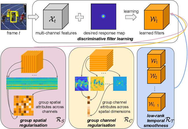 Figure 1 for Joint Group Feature Selection and Discriminative Filter Learning for Robust Visual Object Tracking