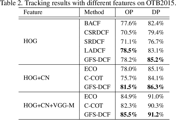 Figure 4 for Joint Group Feature Selection and Discriminative Filter Learning for Robust Visual Object Tracking