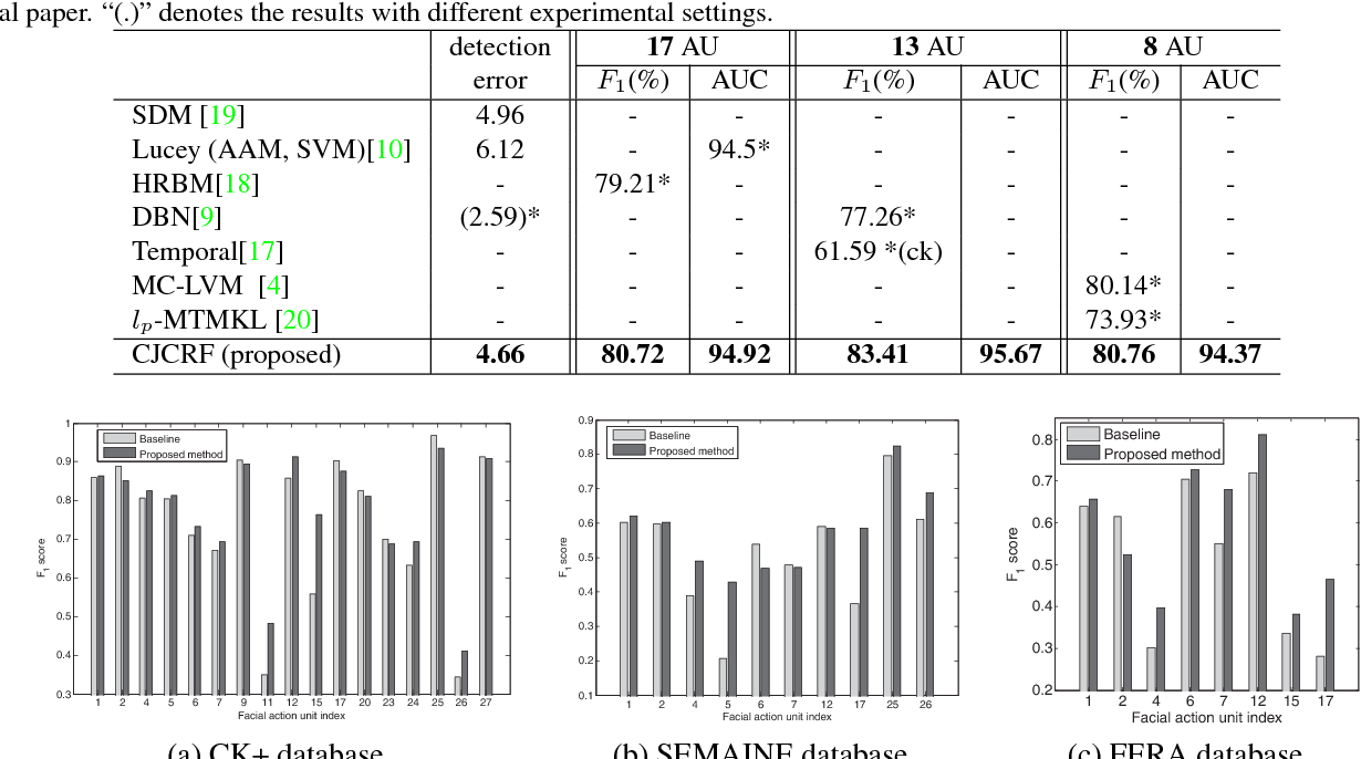 Figure 4 for Constrained Joint Cascade Regression Framework for Simultaneous Facial Action Unit Recognition and Facial Landmark Detection
