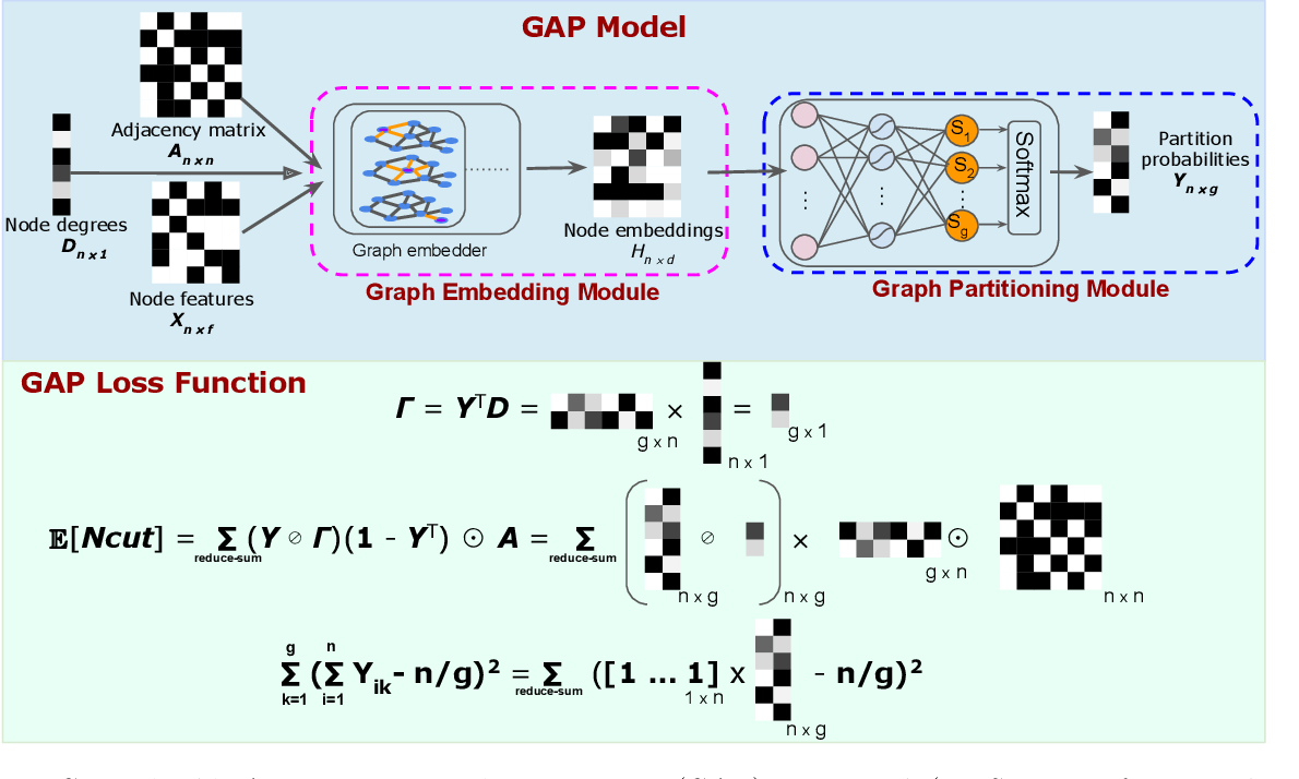 Figure 1 for GAP: Generalizable Approximate Graph Partitioning Framework
