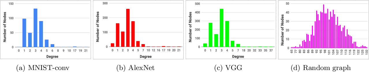 Figure 3 for GAP: Generalizable Approximate Graph Partitioning Framework