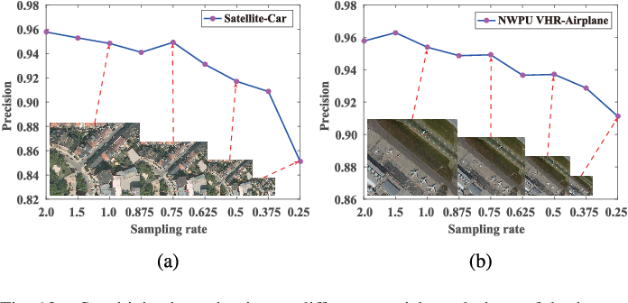 Figure 4 for ORSIm Detector: A Novel Object Detection Framework in Optical Remote Sensing Imagery Using Spatial-Frequency Channel Features