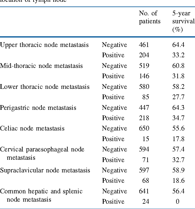 TABLE 2 The incidence of lymph node metastasis and 5-year survival rate of the patients with and without involved nodes in the location of lymph node