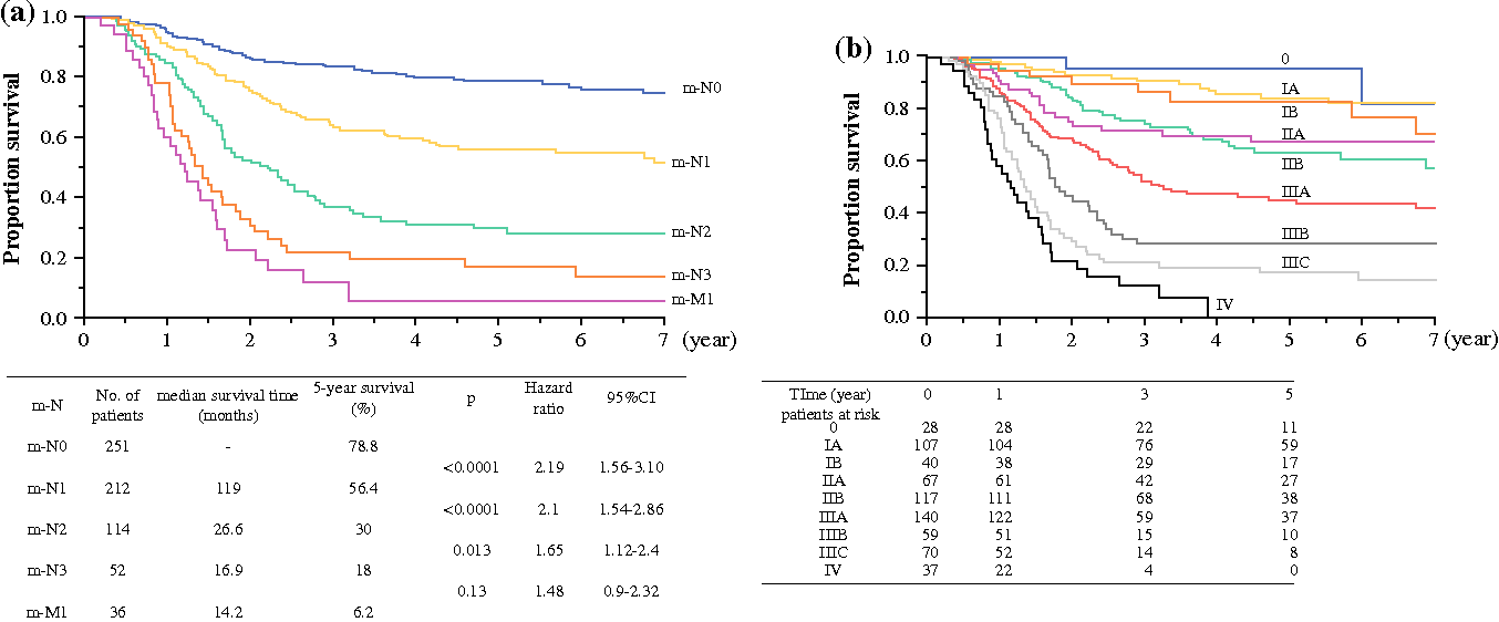 FIG. 2 Kaplan–Meier overall survival curves for 665 patients. The patients were stratified by a lymph node status (m-N), b m-pStage grouping according to our modified staging system