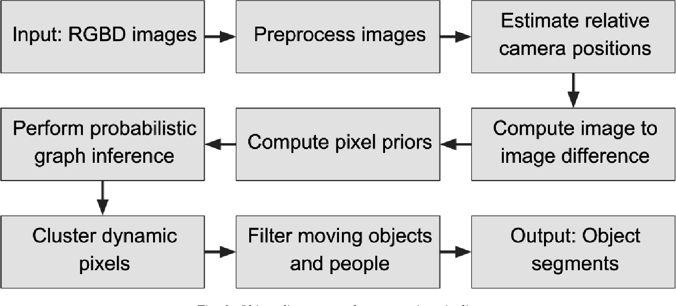 Figure 3 for Unsupervised Object Discovery and Segmentation of RGBD-images