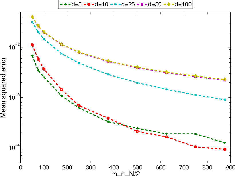 Fig 4. Empirical mean squared error of the kernel distance (γk) between P and Q, which are exponential distributions on Rd+ with k(x, y) = exp(−‖x − y‖1) for increasing sample size N and various d. The empirical mean squared error is computed by choosing T = 100. See Example 4 and footnote 6 for details.