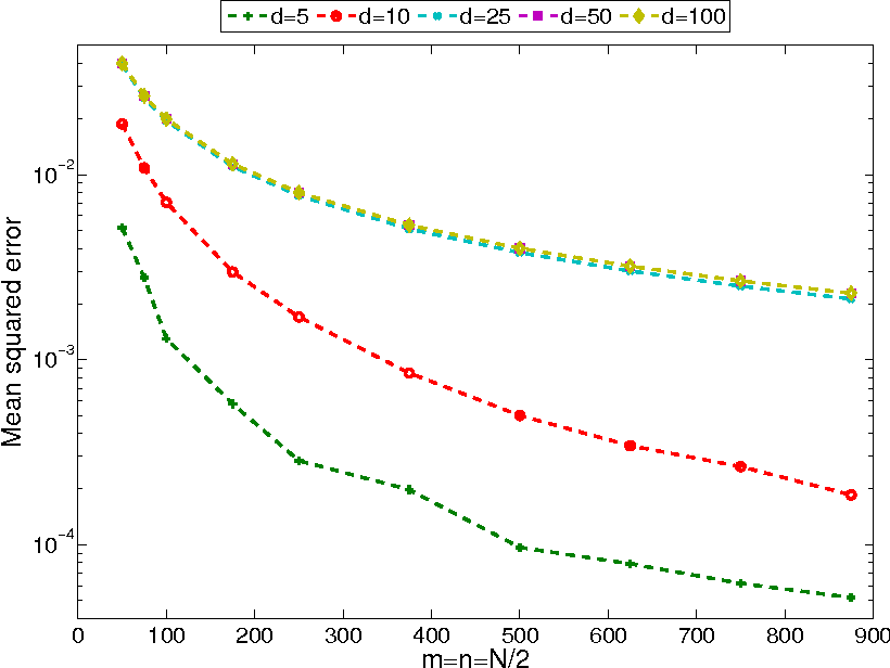 Fig 6. Empirical mean squared error of the kernel distance (γk) between P and Q, which are truncated exponential distributions on Rd+, with k(x, y) = exp(−‖x− y‖1) for increasing sample size N and various d. The empirical mean squared error is computed by choosing T = 100. See Example 6 and footnote 6 for details.
