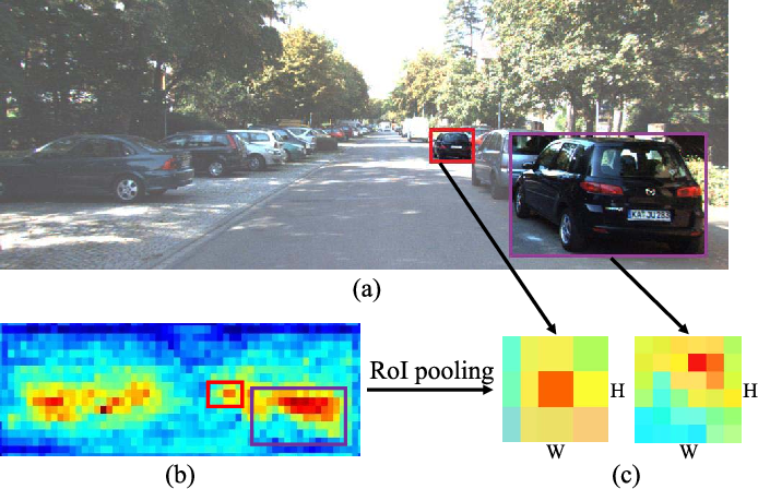 Figure 1 for SINet: A Scale-insensitive Convolutional Neural Network for Fast Vehicle Detection