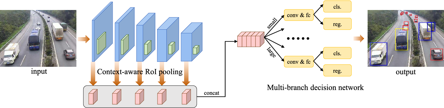 Figure 2 for SINet: A Scale-insensitive Convolutional Neural Network for Fast Vehicle Detection