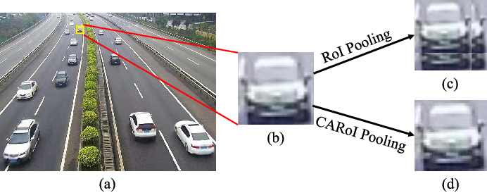Figure 3 for SINet: A Scale-insensitive Convolutional Neural Network for Fast Vehicle Detection
