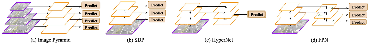 Figure 4 for SINet: A Scale-insensitive Convolutional Neural Network for Fast Vehicle Detection