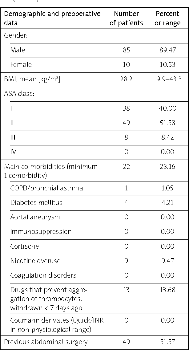 Table II from Reduction of chronic post-herniotomy pain and ...