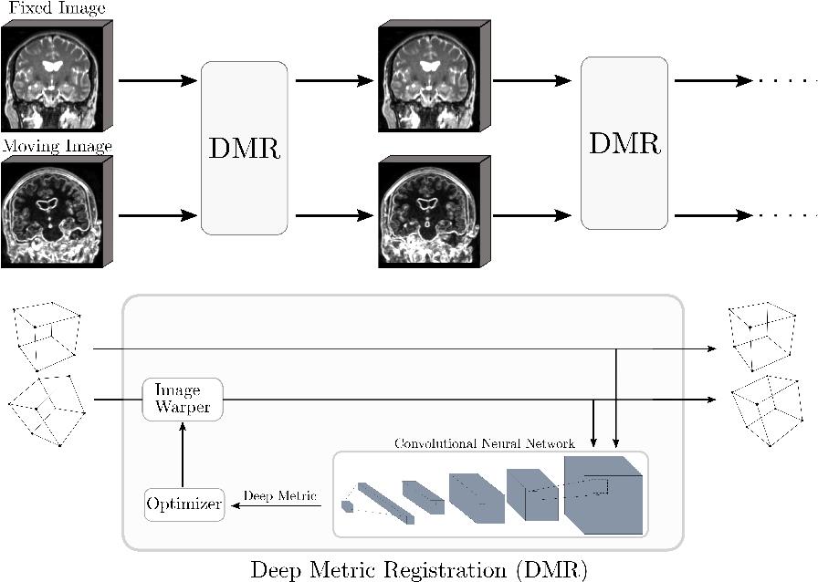 Figure 1 for Semi-Supervised Deep Metrics for Image Registration
