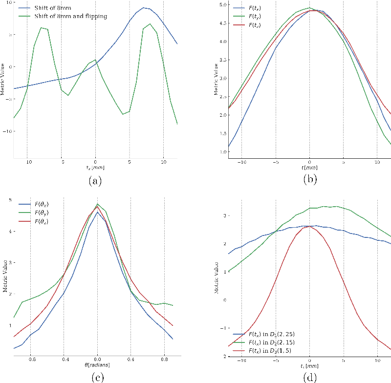 Figure 3 for Semi-Supervised Deep Metrics for Image Registration