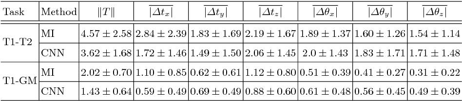 Figure 2 for Semi-Supervised Deep Metrics for Image Registration