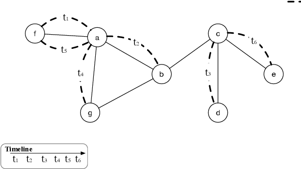 Figure 1 for Learning Representation over Dynamic Graph using Aggregation-Diffusion Mechanism
