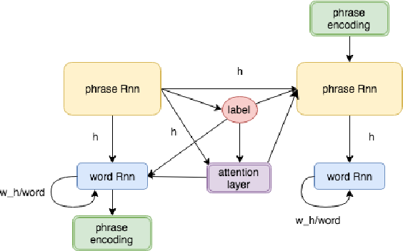 Figure 3 for Teaching Machines to Describe Images via Natural Language Feedback