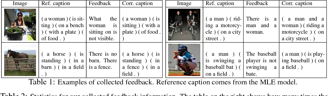 Figure 2 for Teaching Machines to Describe Images via Natural Language Feedback