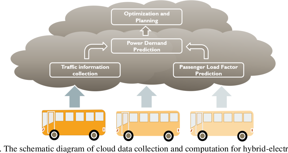 Figure 1 for Cloud-Based Dynamic Programming for an Electric City Bus Energy Management Considering Real-Time Passenger Load Prediction