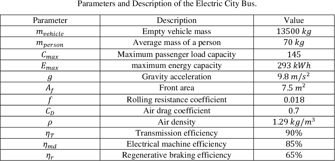 Figure 2 for Cloud-Based Dynamic Programming for an Electric City Bus Energy Management Considering Real-Time Passenger Load Prediction