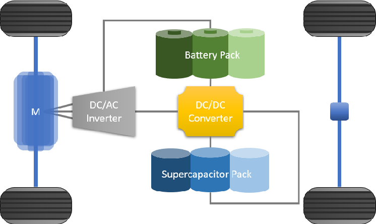 Figure 3 for Cloud-Based Dynamic Programming for an Electric City Bus Energy Management Considering Real-Time Passenger Load Prediction