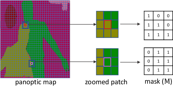 Figure 2 for Panoptic-based Image Synthesis