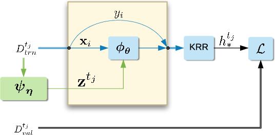 Figure 1 for Adaptive Deep Kernel Learning