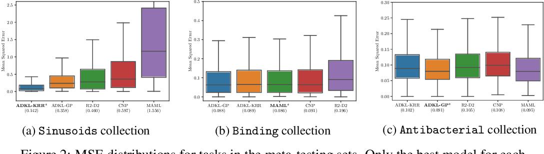 Figure 3 for Adaptive Deep Kernel Learning