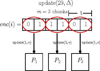 Figure 2 for Heavy hitters via cluster-preserving clustering