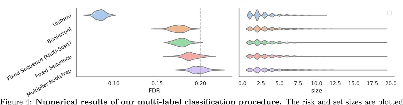 Figure 4 for Learn then Test: Calibrating Predictive Algorithms to Achieve Risk Control