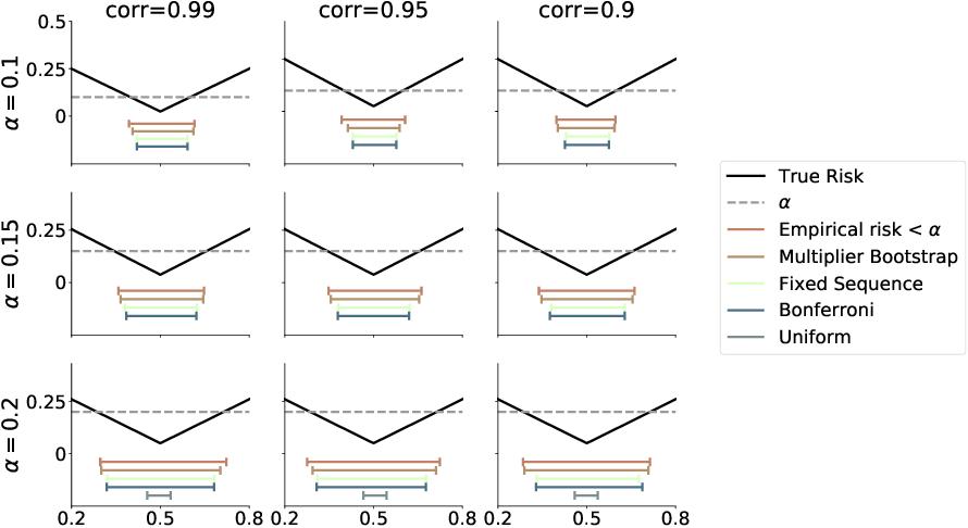 Figure 2 for Learn then Test: Calibrating Predictive Algorithms to Achieve Risk Control