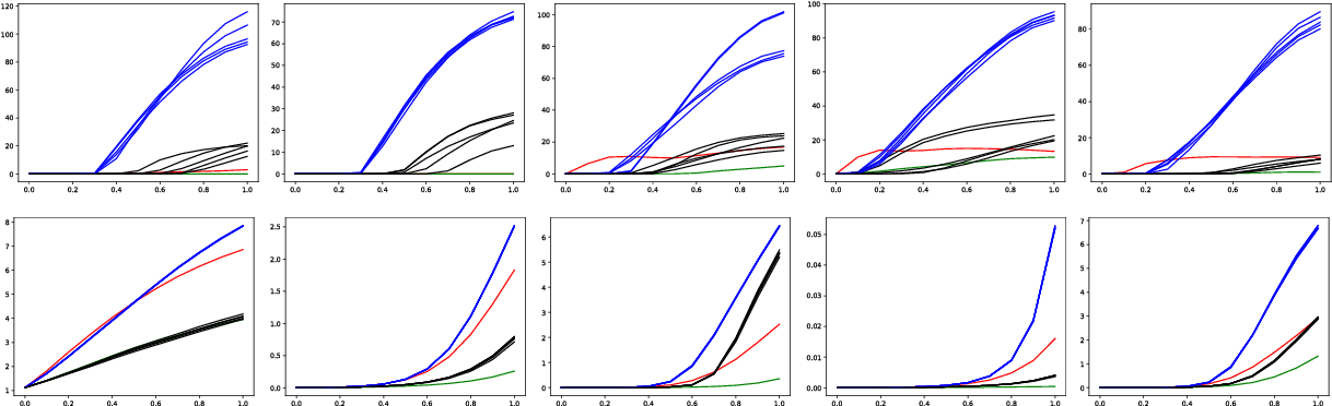 Figure 7: CIFAR10: change of loss function in the direction of white-box and black-box FGSM and PGD examples with ε = 8 for the same five natural examples. Each line shows how the loss changes as we move from the natural example to the corresponding adversarial example. Top: simple naturally trained model. Bottom: wide PGD trained model. We plot the loss of the original network in the direction of the FGSM example for the original network (red lines), 5 PGD examples for the original network obtained from 5 random starting points (blue lines), the FGSM example for an independently trained copy network (green lines) and 5 PGD examples for the copy network obtained from 5 random starting points (black lines). All PGD attacks use 100 steps with step size 0.3.