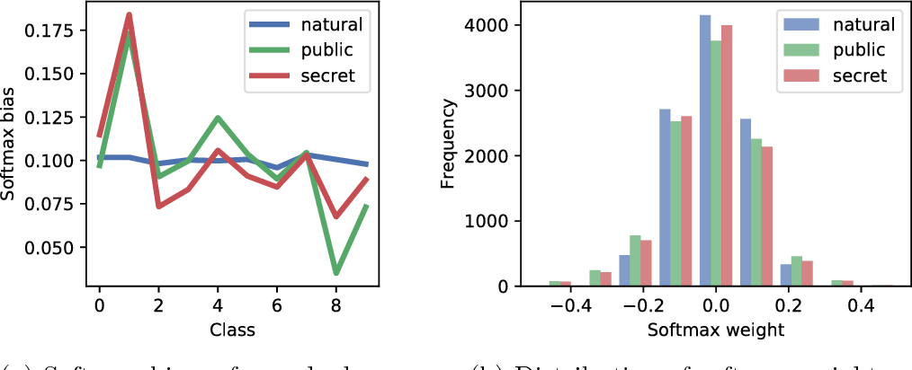 Figure 10: Softmax layer examination. For each network we create a histogram of the layer's weights and plot the per-class bias. We observe that while weights are similar (slightly more concentrated for the natural one) the biases are far from uniform and with a similar pattern for the two adversarially trained networks.
