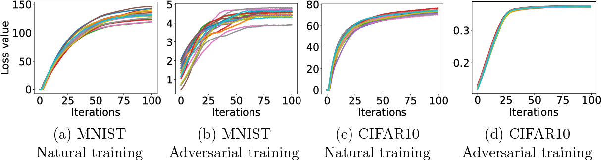 Figure 1 for Towards Deep Learning Models Resistant to Adversarial Attacks