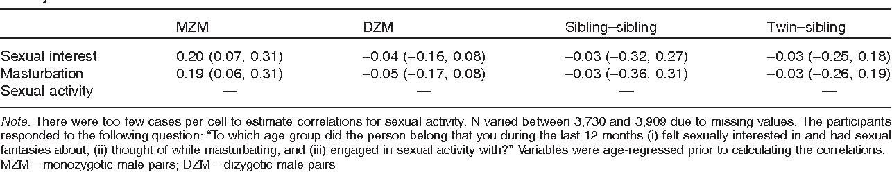 Consider, that Sexual interest and activity all