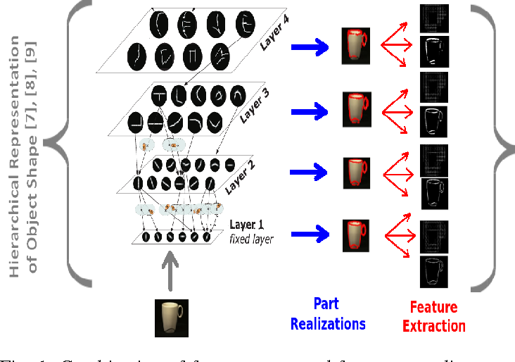Figure 1 for A Hierarchical Approach for Joint Multi-view Object Pose Estimation and Categorization