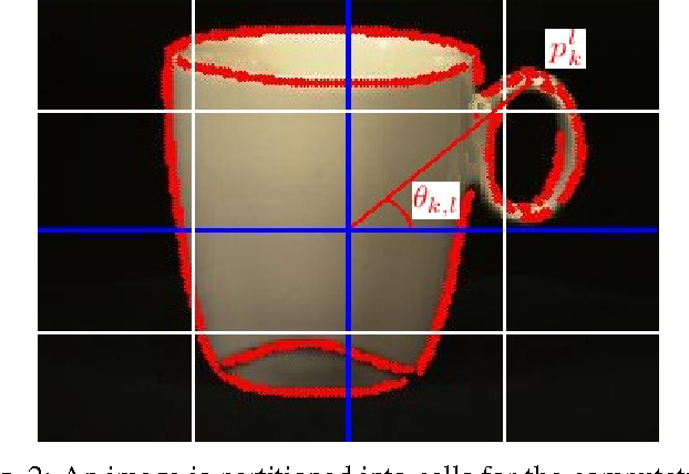 Figure 2 for A Hierarchical Approach for Joint Multi-view Object Pose Estimation and Categorization