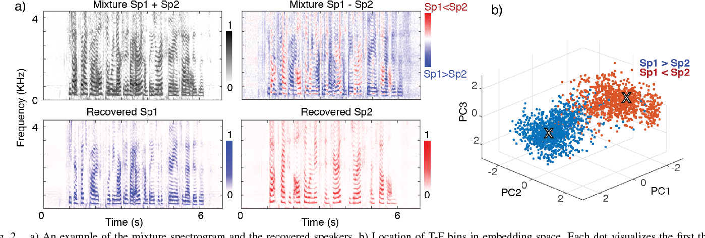 Figure 2 for Speaker-independent Speech Separation with Deep Attractor Network
